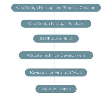 SEOReseller Outsource Web Design Flow