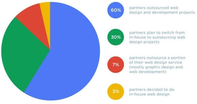 SEOReseller Web Design Statistics