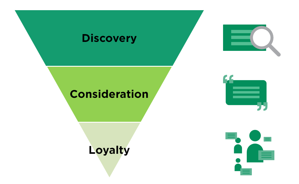 Reputation Management and the Sales Funnel