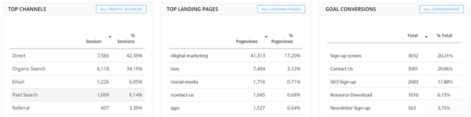 GA Top Channels, Top Landing Pages, Goal Conversions