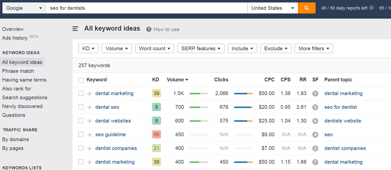 Ahrefs-keyword-research-tool-seoreseller
