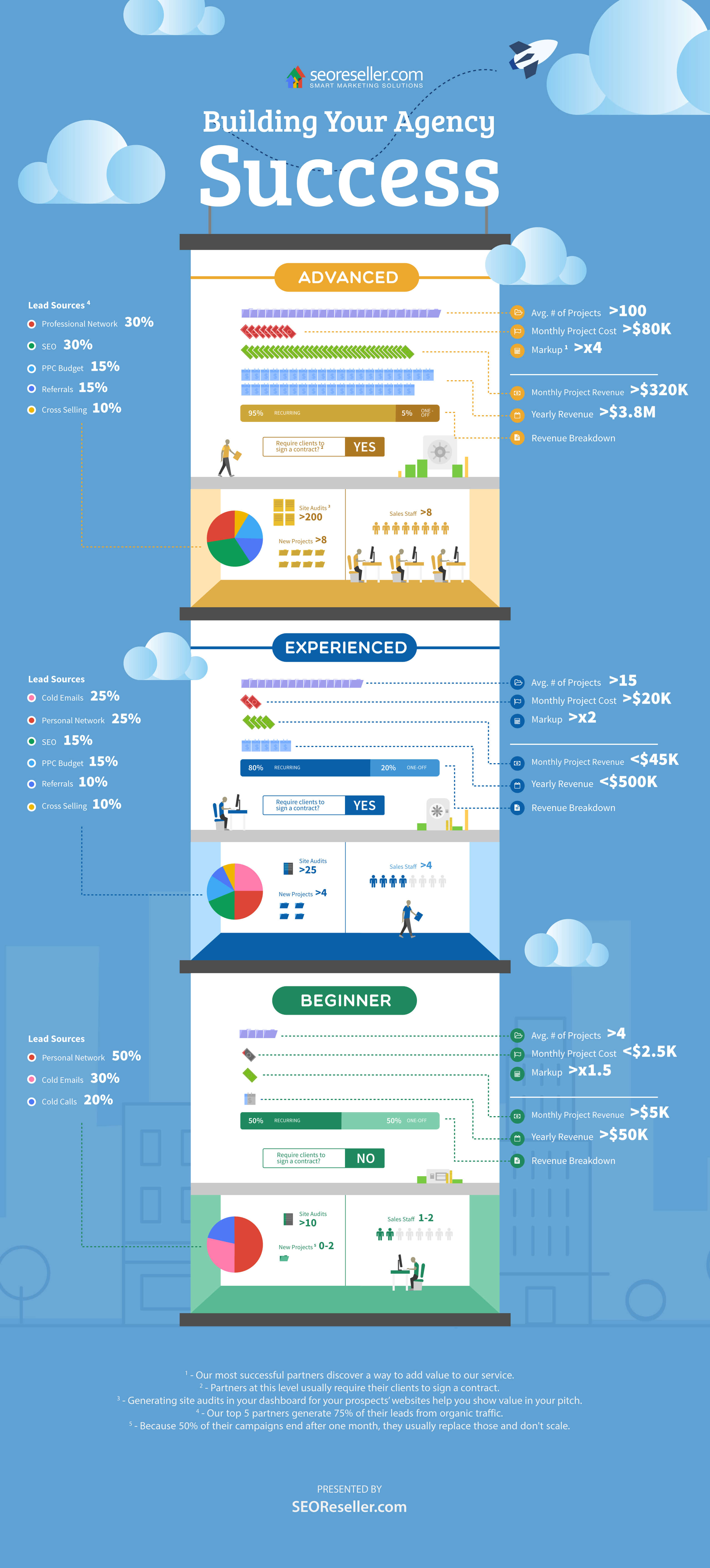 Building Your Agency Success Infographic