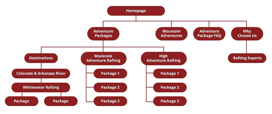 Initial Website Structure