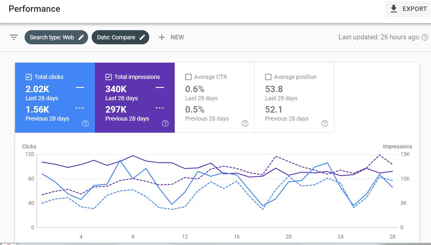 Search-Console-seo-monitoring-seoreseller