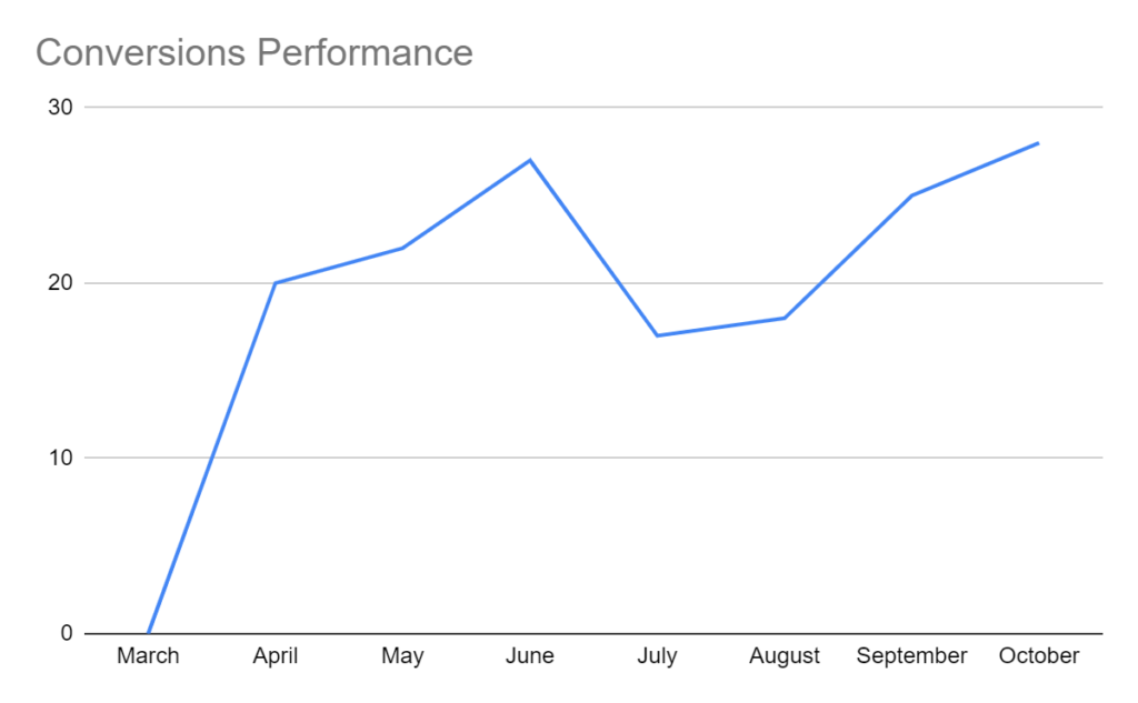 Conversion Performance of PPC Campaign