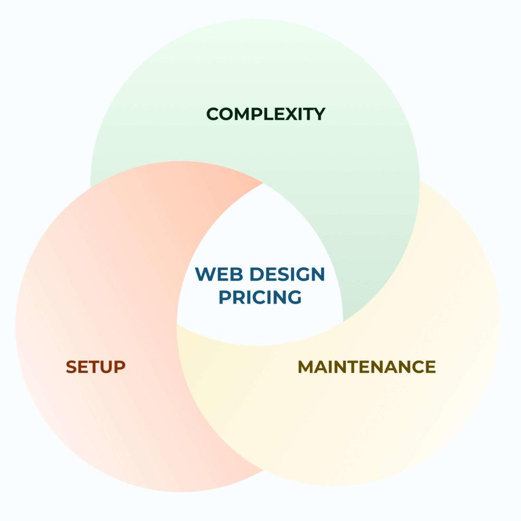 Factors in web design pricing