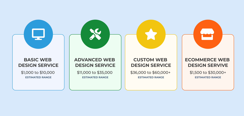 Web design pricing tiers