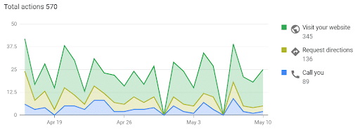 Improvement on the website's customer actions